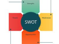 SWOT分析是什么?如何进行SWOT分析?