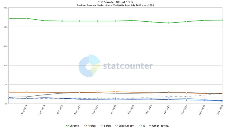 全球PC浏览器市场份额